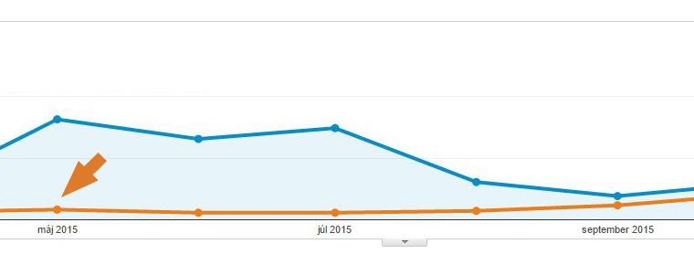 Obr. 3: Modrá šípka ukazuje nacelkový počet relácií vmáji 2015 popridaní filtra, ktorý tento spam odstránil zvýsledkov vyhľadávania. Pri porovnaní smodrou krivkou ide opokles až o90%.