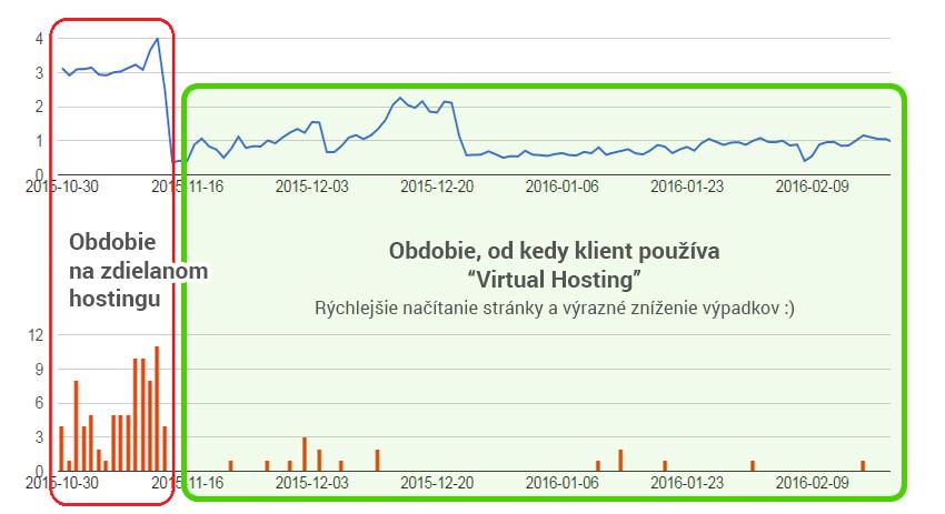 Porovnanie zdielaného avirtuálneho hostingu - magnetica.sk