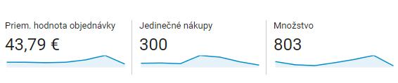 Google Analytics: Jedinečné nákupy - magnetica.sk