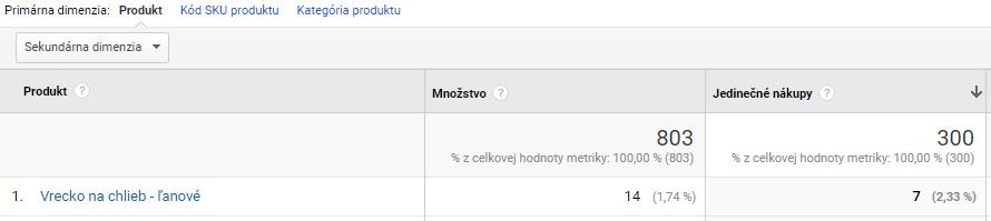 Google Analytics: Jedinečné nákupy pre eshop - magnetica.sk