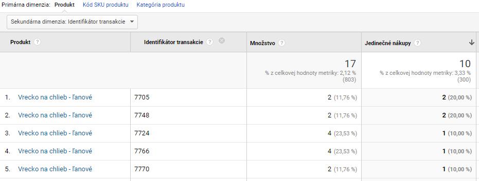 Google Analytics: Identifikátor transakcie - magnetica.sk