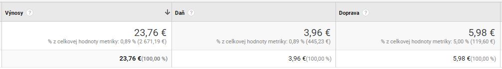 Google Analytics: Výnosy z produktu - magnetica.sk
