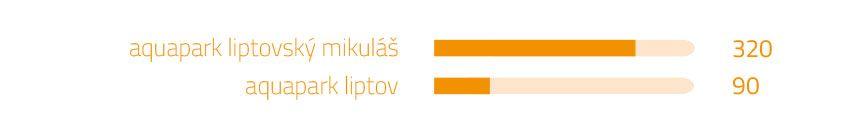 Vyhľadávané slová naGoogli - aquapark liptov | magnetica.sk