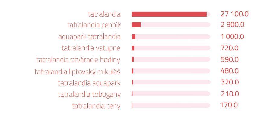 Vyhľadávané slovo naGoogli- Tatralandia | magnetica.sk