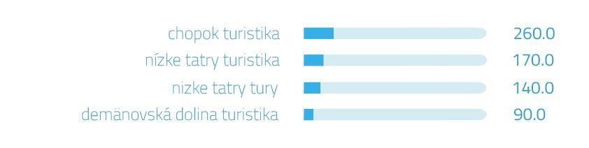 Vyhľadávané slová naGoogli - turistika Nízke Tatry | magnetica.sk